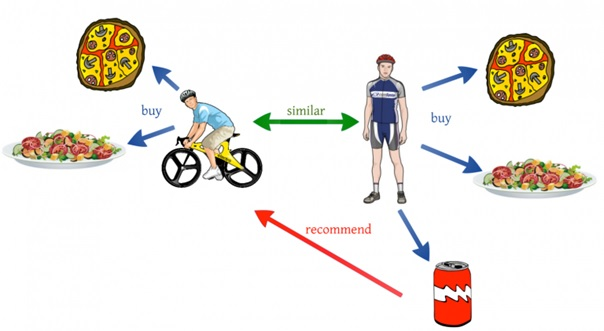 mechanizm działania rekomendacji