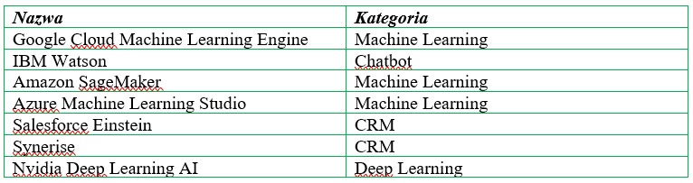 platformy oparte na sztucznej interlogencji