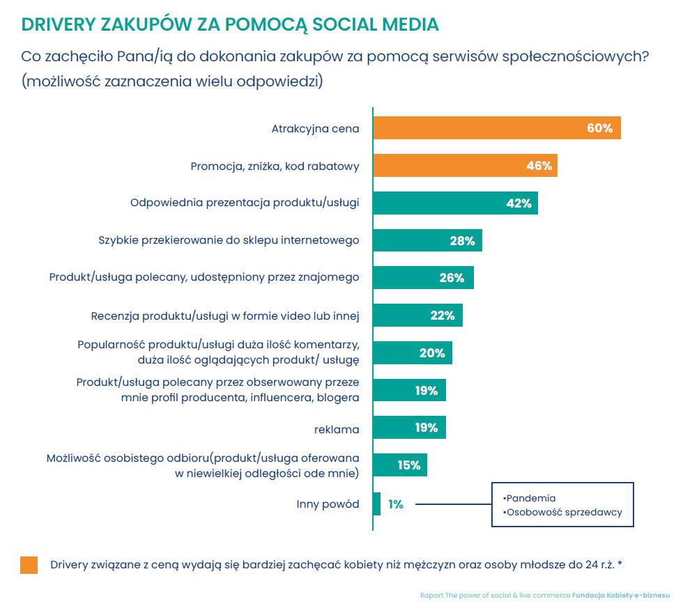 drivery-zakupow-za-pomoca-social-media-4