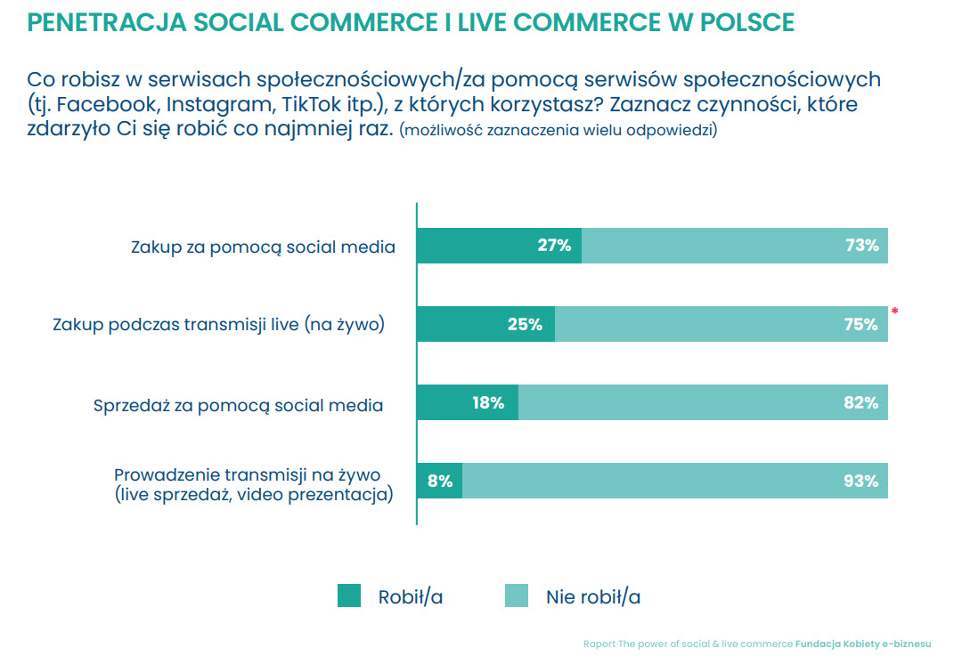 penetracja-social-commerce-live-commerce-Raport-Fundacja-Kobiety-11